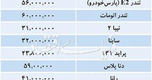 قیمت روز خودروهای داخلی در بازار تهران/پژو207اتومات72.5میلیون