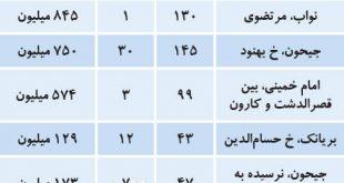 وضعیت بازار مسکن در منطقه ۱۰ تهران