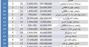 نرخ اجاره مغازه در برخی مناطق تهران چقدر است؟