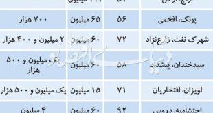قیمت رهن و اجاره آپارتمان زیر 100متر در برخی نقاط تهران