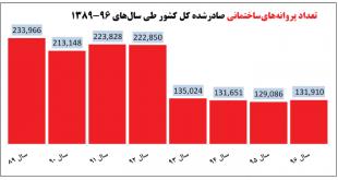 بازخوانی کارنامه عباس آخوندی در حوزه مسکن؛ متخصص ایجاد تورم و رکود