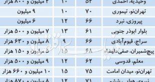 متراژ پرطرفدار آپارتمانهای مسکونی در تهران