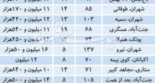 قیمت پیشنهادی آپارتمان در منطقه مصرفی غرب تهران