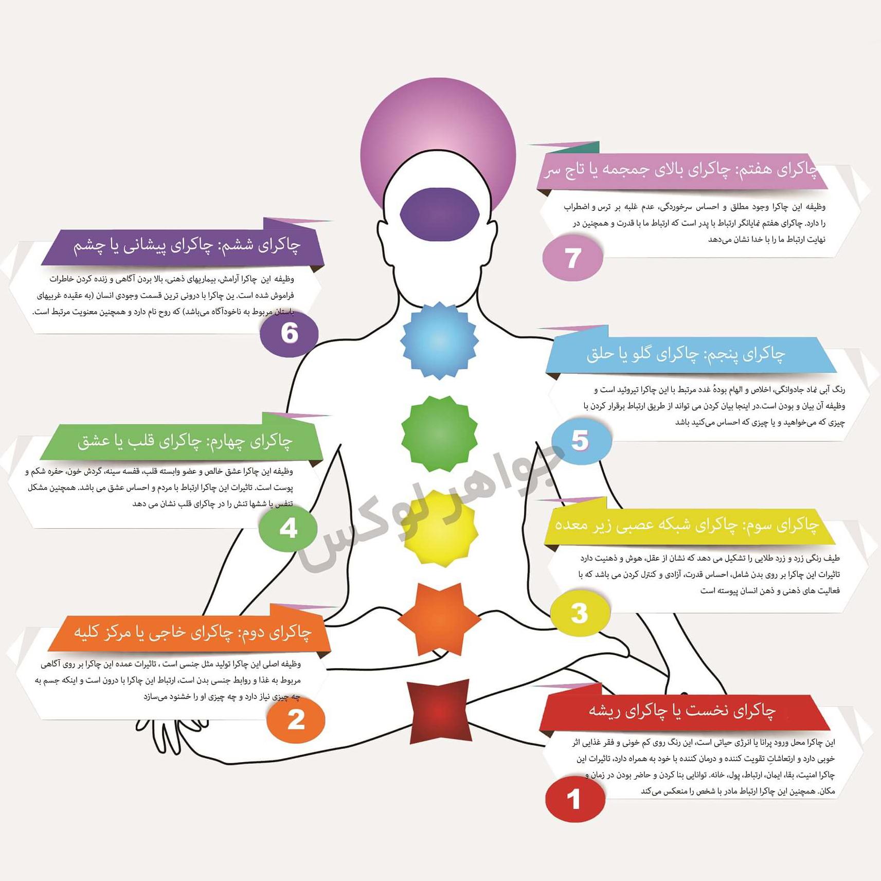 پاکسازی و فعال سازی هفت چاکرا