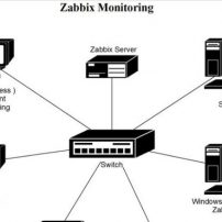 مانیتورینگ شبکه با Zabbix